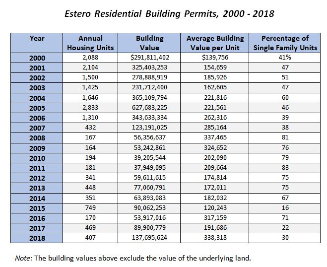 Residential Permits Feb 2019